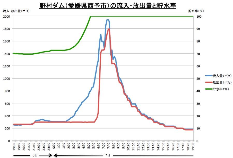 【西日本豪雨】豪雨でダム放流は「適切」 西予市・国交省の担当者らの説明に住民怒りの声「殺人ですよ」…愛媛県★3->画像>21枚