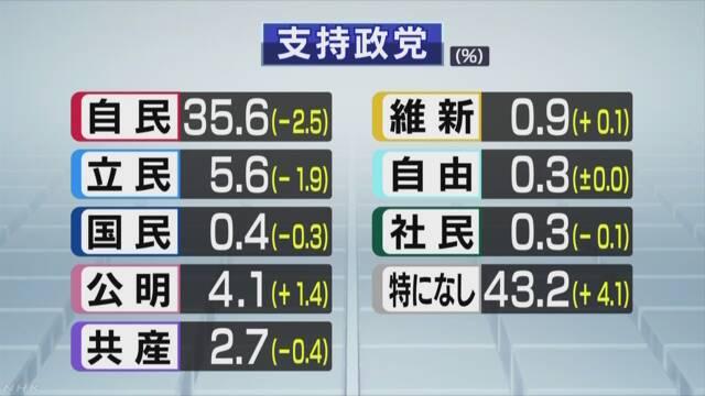 画像:NHK世論調査(2018年8月)