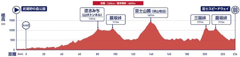 画像:東京五輪・自転車ロードレースの高低差マップ
