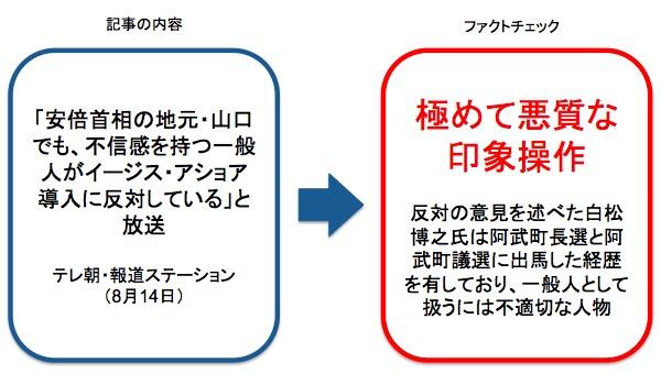 画像:報道ステーションの番組内容に対するファクトチェック