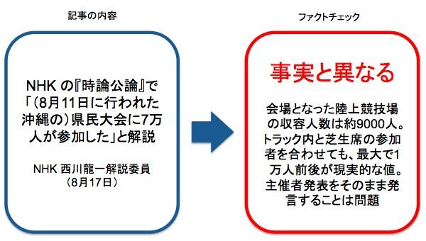 画像:西川解説委員の発言に対するファクトチェック