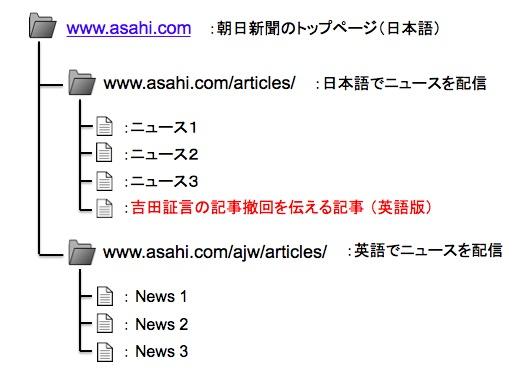 画像:朝日新聞のサイト構造