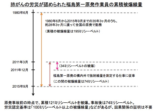 画像:肺がん発症による労災が認定された原発作業員の累積被爆線量