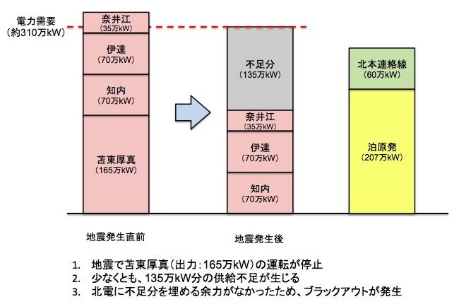 画像:地震発生当時の電力需要と供給