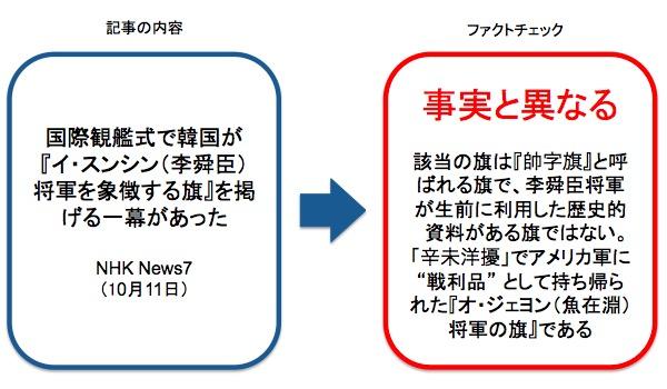 画像:NHKが報じた記事に対するファクトチェック