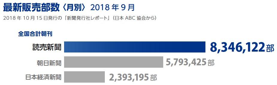 画像:最新販売部数(2018年9月)