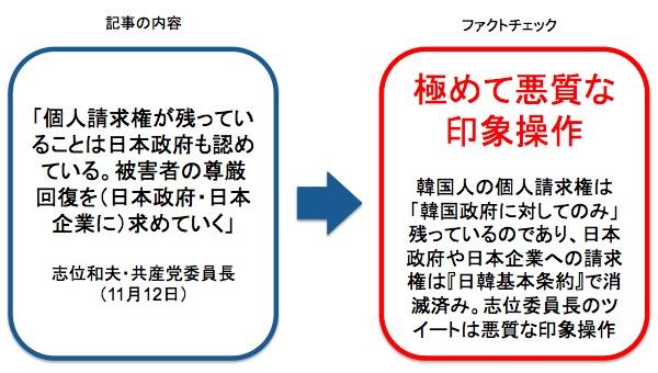画像:日本共産党・志位委員長のツイートに対するファクトチェック