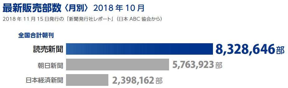画像:最新販売部数(2018年10月)