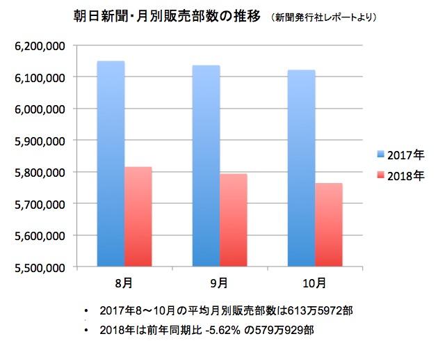 画像:朝日新聞の月別販売部数