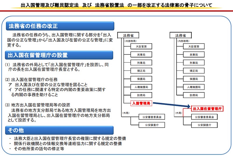画像:出入国在留管理庁の設置を目指す与党案