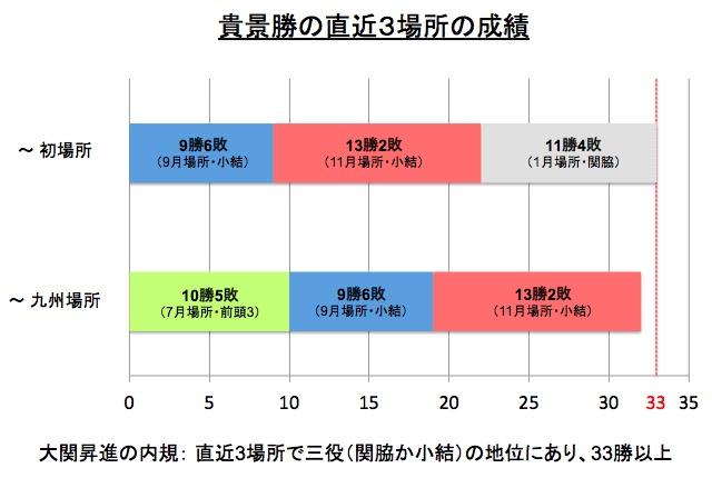 画像:貴景勝の直近3場所の累積勝利数