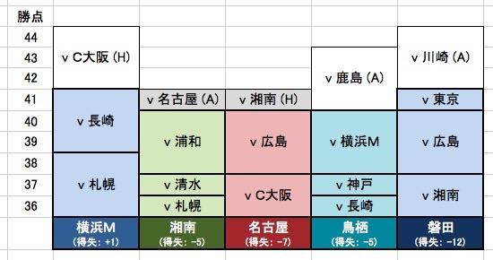 画像:J1残留争いの勝点