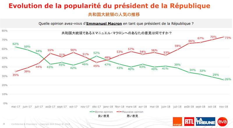 画像:フランス・マクロン大統領の支持率の推移