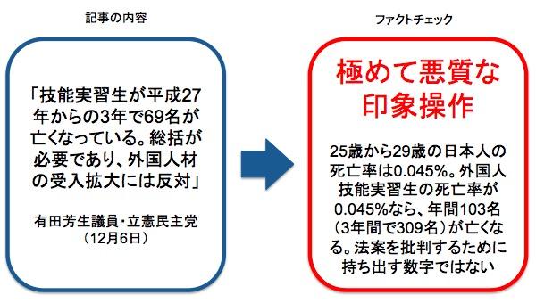 画像:有田芳生議員の主張に対するファクトチェック