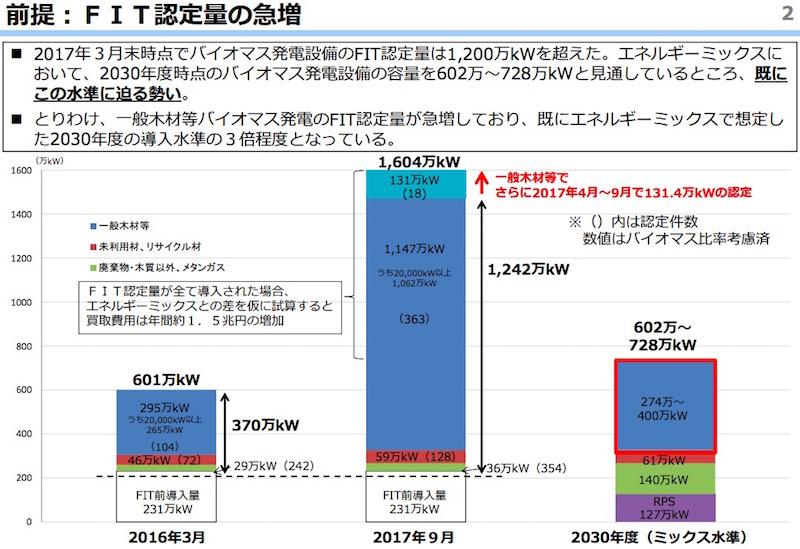 画像:急増したバイオマス発電のFIT認定量