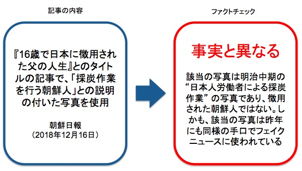 画像:朝鮮日報が報じた記事へのファクトチェック