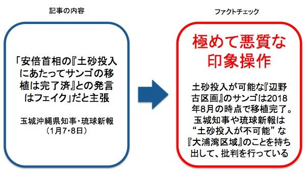 画像:玉城知事や琉球新報による主張内容に対するファクトチェック