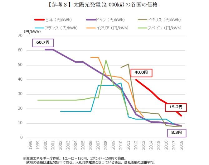 画像:太陽光発電の買取価格の推移
