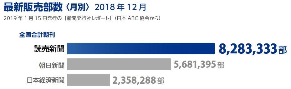 画像:最新販売部数(2018年12月)