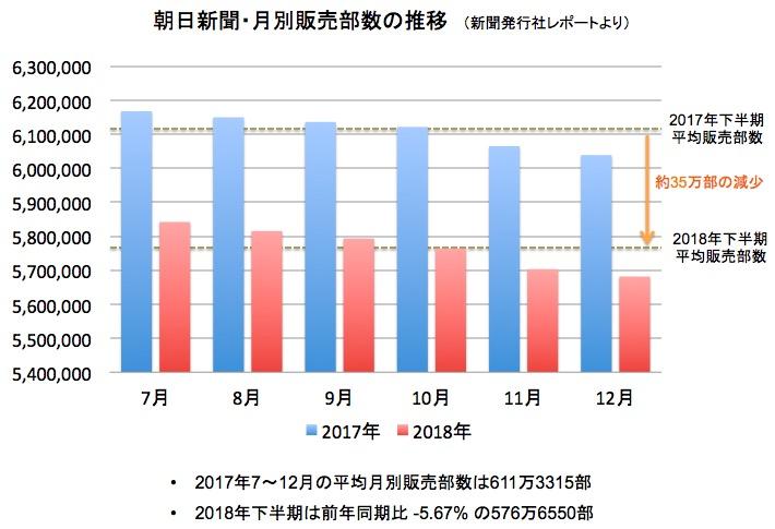 画像:朝日新聞の月別販売部数の推移