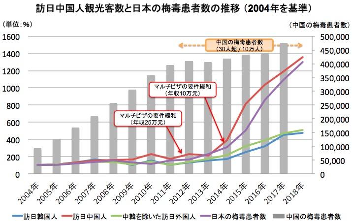 画像:訪日中国人観光客数と日本の梅毒患者数の推移