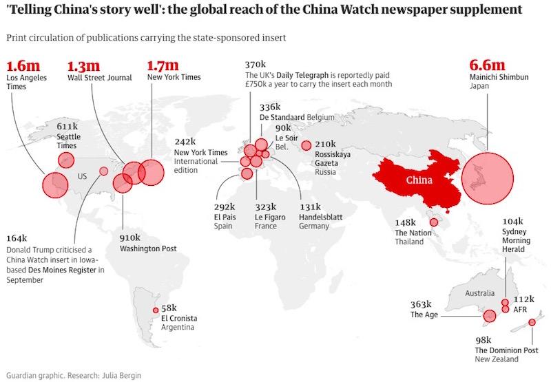 画像:中国に忖度するメディア(ガーディアン紙より)
