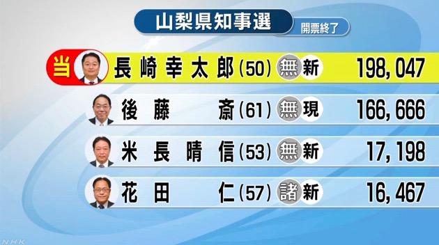 画像:山梨県知事選の結果を伝えるNHKのニュース