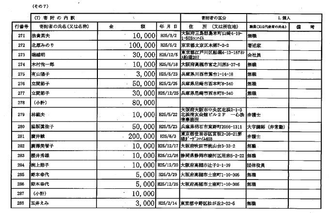 画像:辻元清美議員の政治団体の収支報告書(2013年度版)