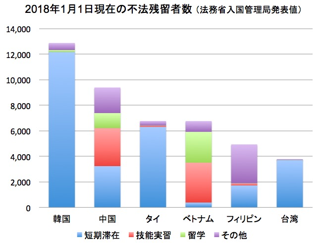 画像:日本国内の不法滞在者数