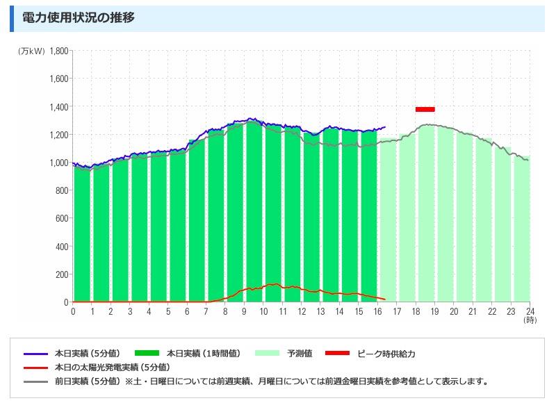 画像:九州電力管内の電力使用状況(2019年2月15日)