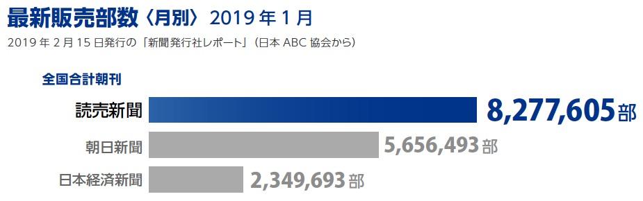 画像:最新販売部数(2019年1月)