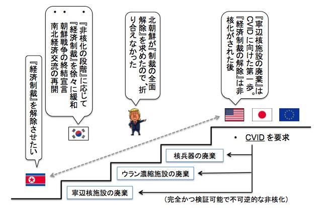 画像:北朝鮮の非核化をめぐる各国の立ち位置