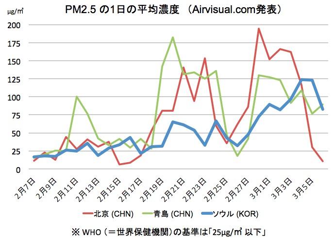 画像:PM2.5の検出状況