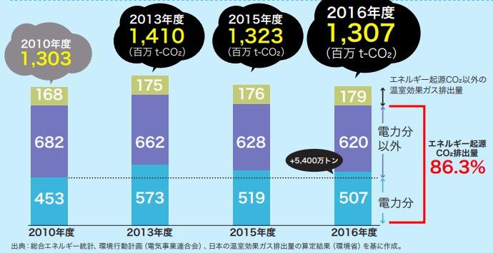 画像:日本国内の二酸化炭素排出量