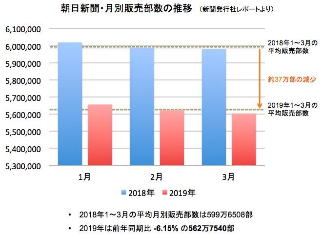 画像:朝日新聞の平均販売部数(2019年1月〜3月)