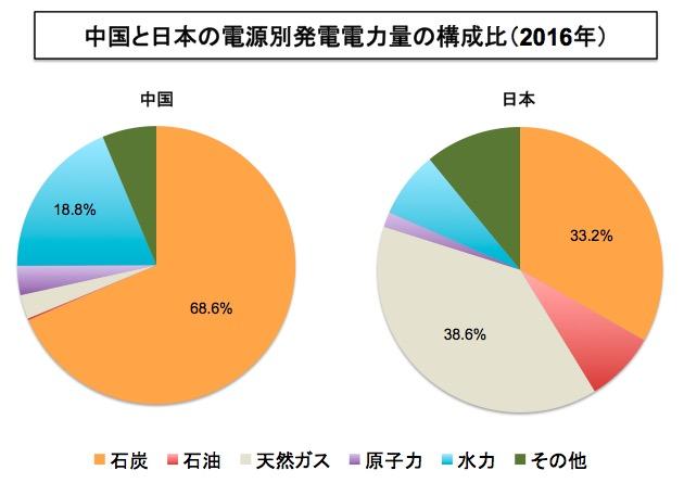 画像:中国と日本の電源別発電量構成比