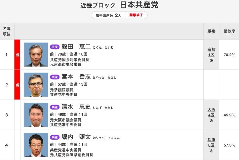 画像:第48回衆院選での日本共産党による近畿比例代表の名簿