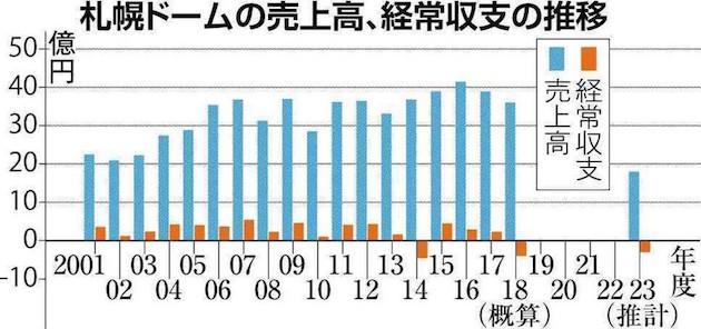 画像:札幌ドームの売上高推移