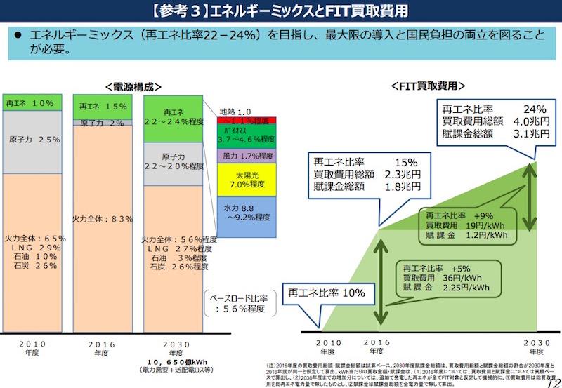 画像:FITによる今後の買取金額予想