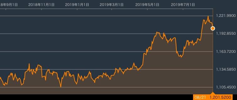 画像:米ドル・韓国ウォンのチャート