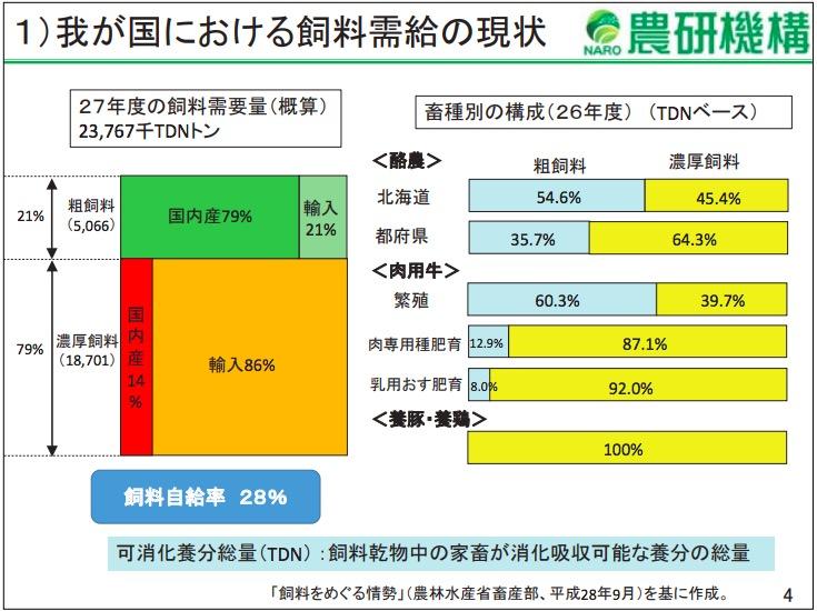 画像:日本国内の飼料の現状