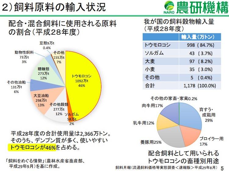 画像:飼料原料の輸入量