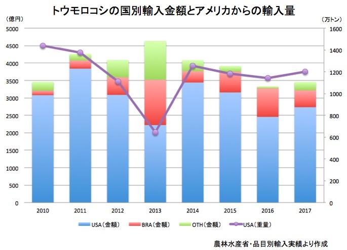画像:トウモロコシの輸入金額と輸入量