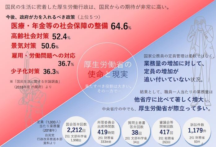 画像:厚労省への期待と現状