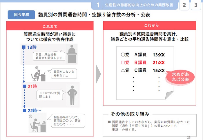 画像:質問通告に関する改善提言