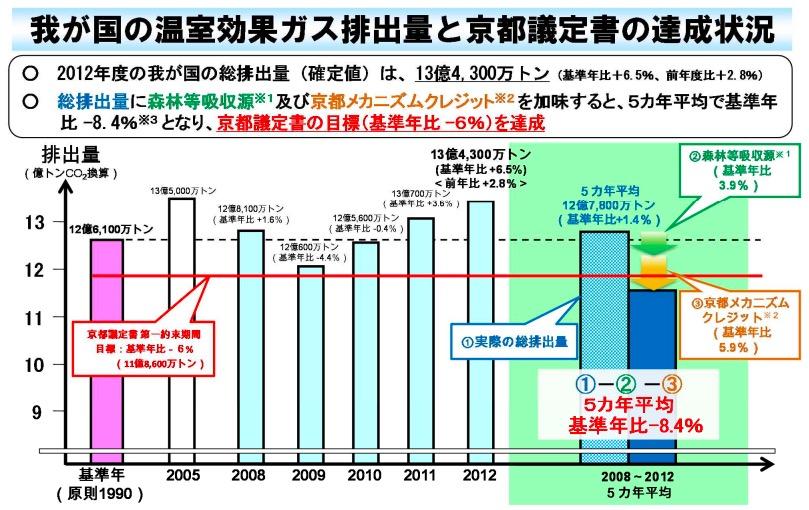 画像:京都議定書の達成状況