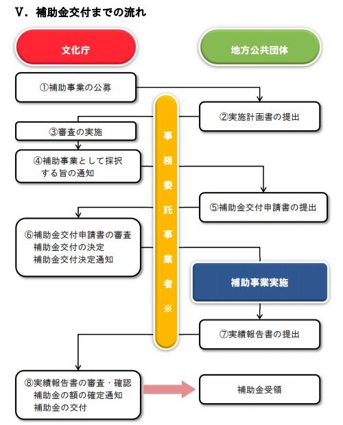 画像:文化庁が拠出する補助金の交付を受けるための流れ