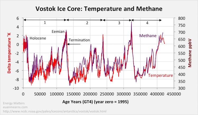 画像:気温と二酸化炭素濃度の相関図
