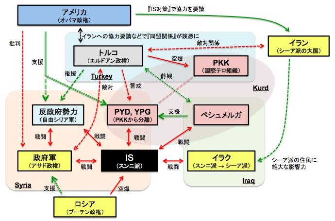 画像:ISを巡る周辺国などの関係図