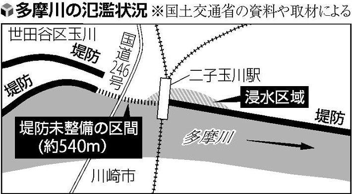 画像:二子玉川付近での多摩川の堤防(読売新聞より)